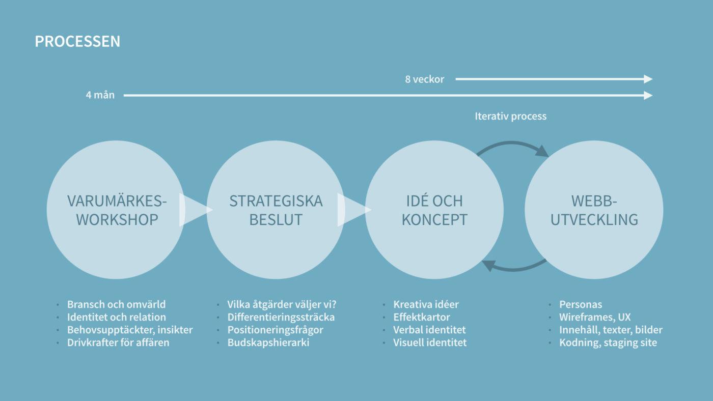 Process, varumärket på webben